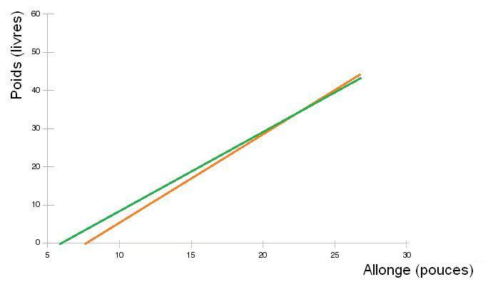 courbe poids-allonge-2bands.jpg